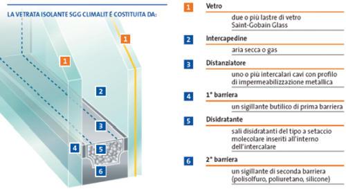 vetrocamera climatizzata